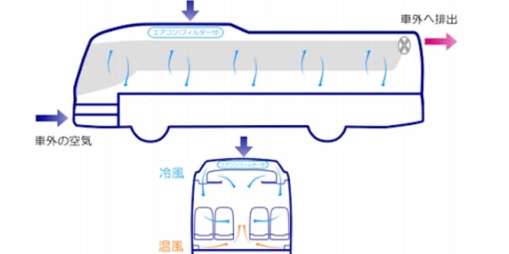 貸切バス換気イメージ図